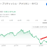 BTIの株価チャート