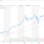 20年3月8日ダウ平均株価