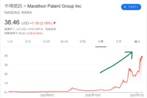 【MARA】マラソンパテントグループ株価