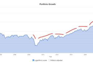 SMH株価推移